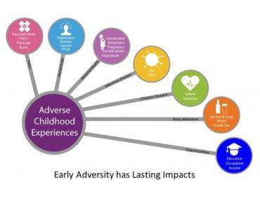 Adverse Childhood Experiences (ACEs)